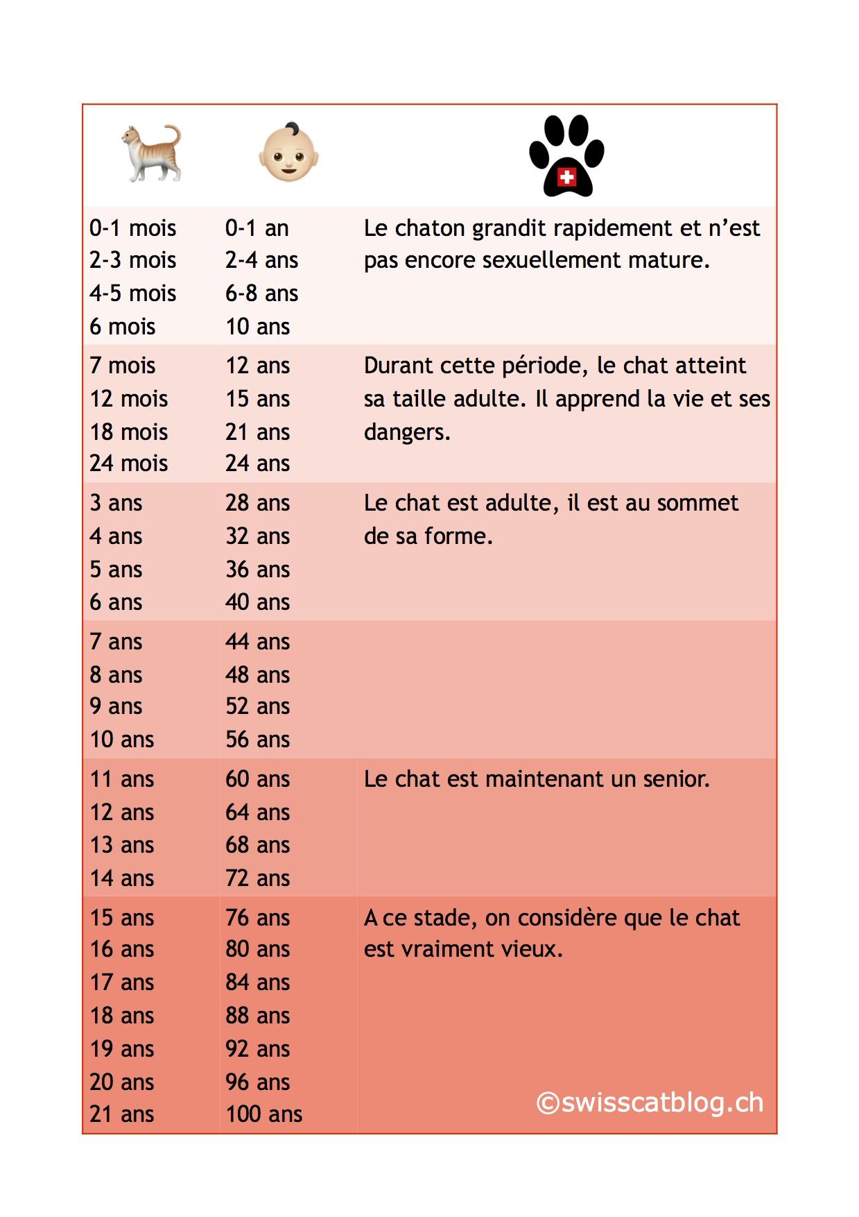 quel_age_a_mon_chat